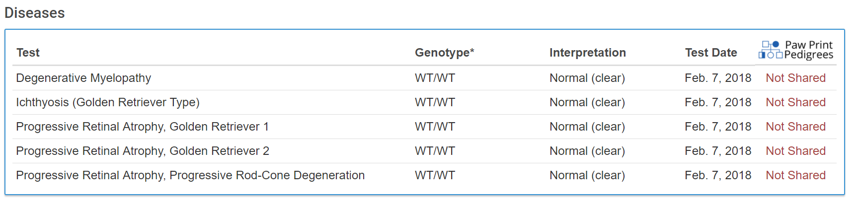 Results from Lina's Genetic Tests